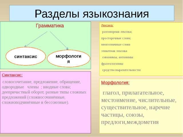 Разделы языкознания Грамматика Лексика: разговорная лексика; просторечные сло...