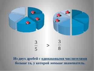Из двух дробей с одинаковыми числителями больше та, у которой меньше знаменат