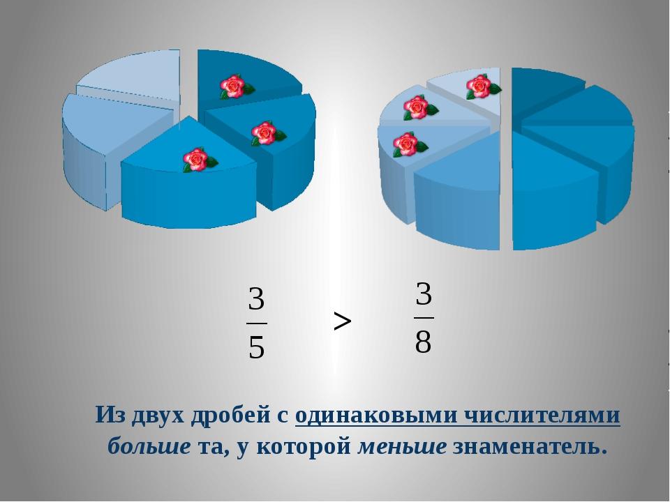 Из двух дробей с одинаковыми числителями больше та, у которой меньше знаменат...