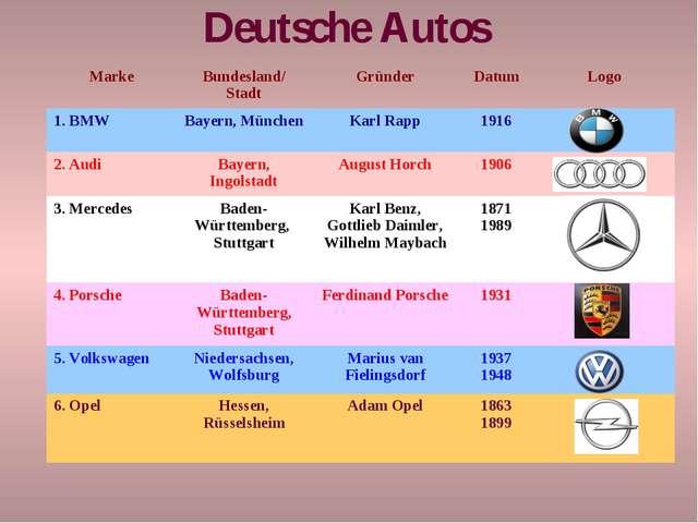 Deutsche Autos MarkeBundesland/ StadtGründerDatumLogo 1. BMWBayern, Münc...