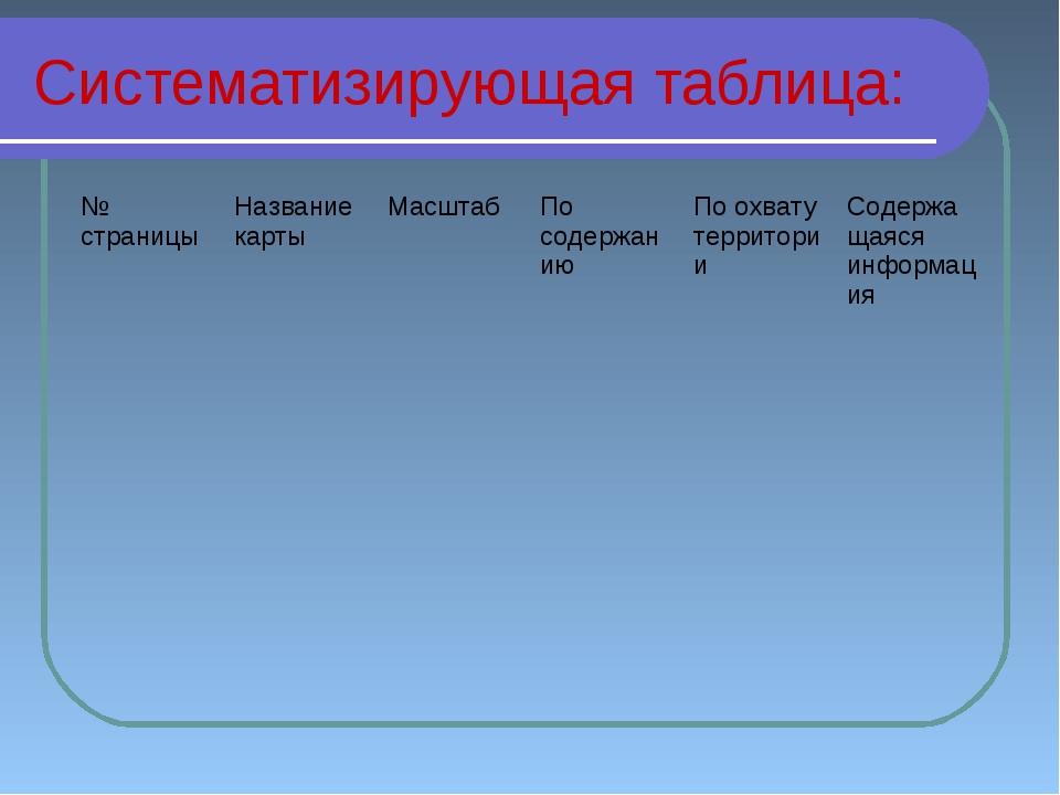 Систематизирующая таблица: № страницыНазвание картыМасштабПо содержаниюПо...