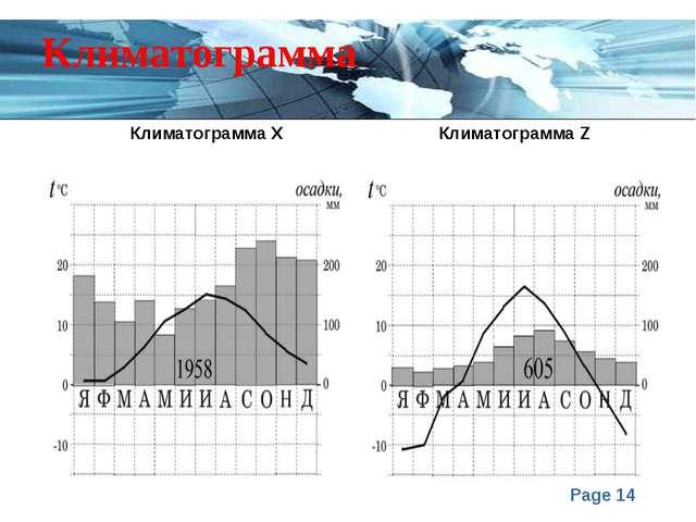 Климатограмма Климатограмма Х Климатограмма Z Page *