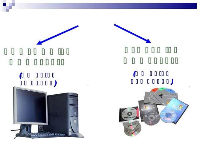 Ապարատային ապահովում (ԱՀ բոլոր սարքերը) Ծրագրային ապահովում (ԱՀ բոլոր ծրագրերը)