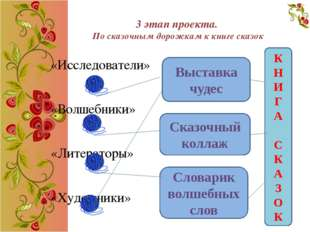«Исследователи» Тема: Русские народные сказки Цель: проанализировать, когда