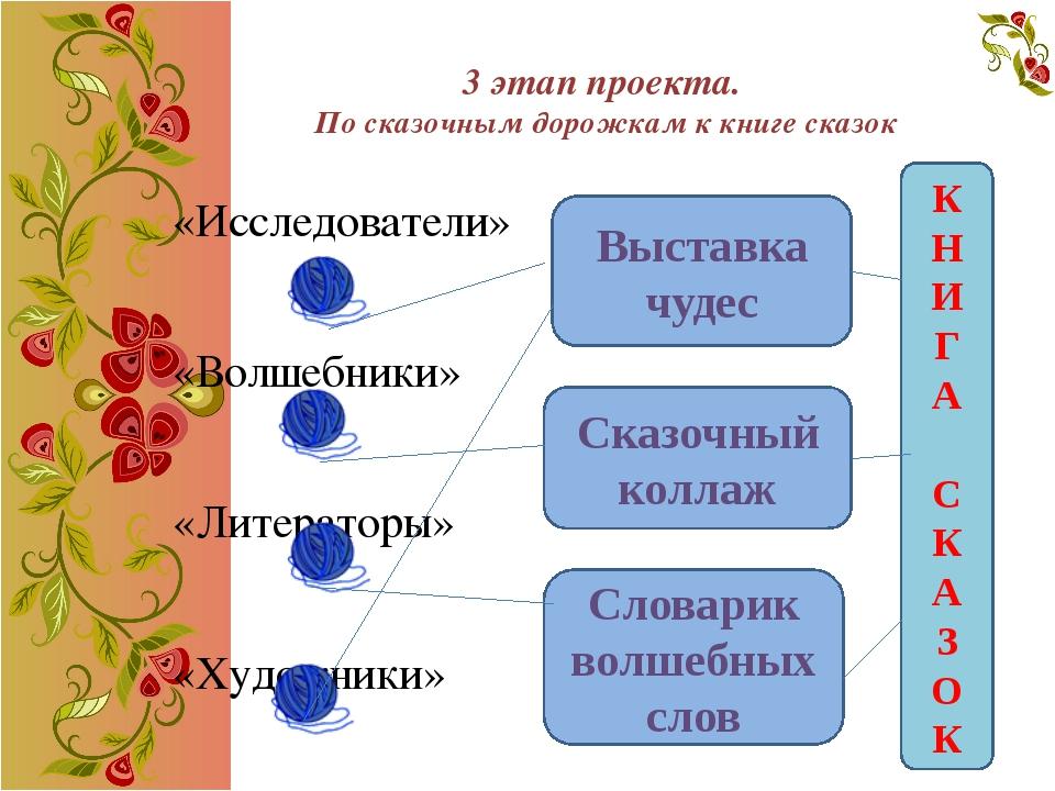 «Исследователи» Тема: Русские народные сказки Цель: проанализировать, когда...
