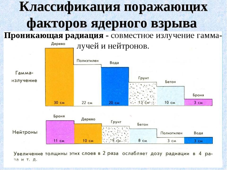 Проникающая радиация - совместное излучение гамма-лучей и нейтронов. Классифи...