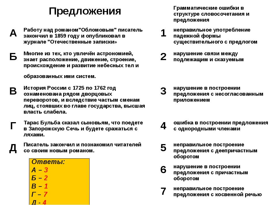 Ответы: А – 3 Б – 2 В – 1 Г – 7 Д - 4 ПредложенияГрамматические ошибки в...