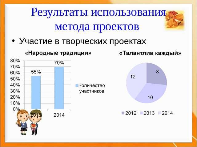 Результаты использования метода проектов Участие в творческих проектах