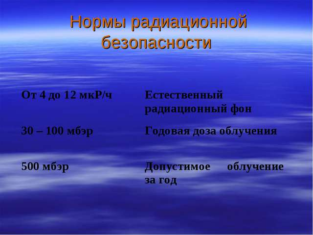 Нормы радиационной безопасности От 4 до 12 мкР/чЕстественный радиационный ф...