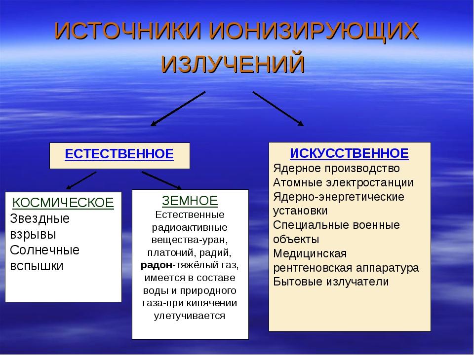 ИСТОЧНИКИ ИОНИЗИРУЮЩИХ ИЗЛУЧЕНИЙ