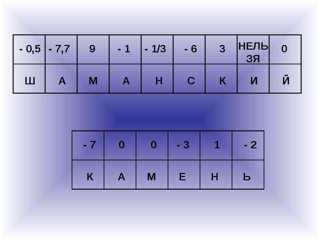 - 0,5 - 7,7 9 - 1 - 1/3 - 6 3 НЕЛЬ ЗЯ 0 Й И К С Н А М А Ш - 7 0 0 - 3 1 - 2 Ь...
