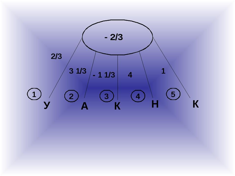 А К Н К У 2/3 3 1/3 - 1 1/3 4 1 1 2 3 4 5 - 2/3