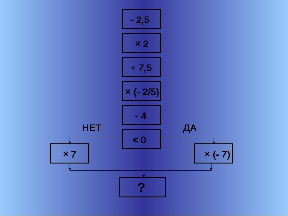 - 2,5 × 2 + 7,5 × (- 2/5) - 4 < 0 × 7 × (- 7) ? НЕТ ДА