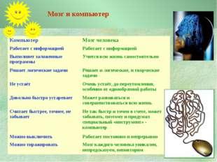 Мозг и компьютер Компьютер Мозг человека Работает с информациейРаботает с и