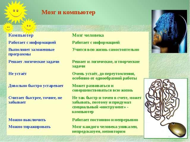 Мозг и компьютер Компьютер Мозг человека Работает с информациейРаботает с и...
