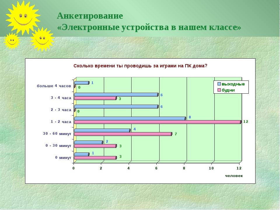 Анкетирование «Электронные устройства в нашем классе»