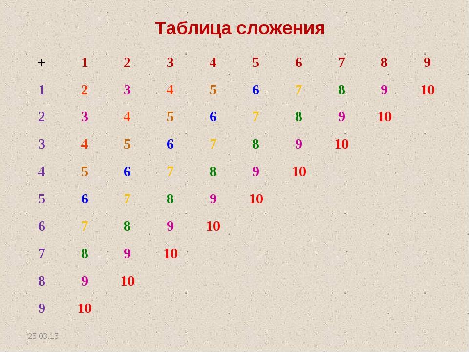 * Таблица сложения +123456789 12345678910 234567891...