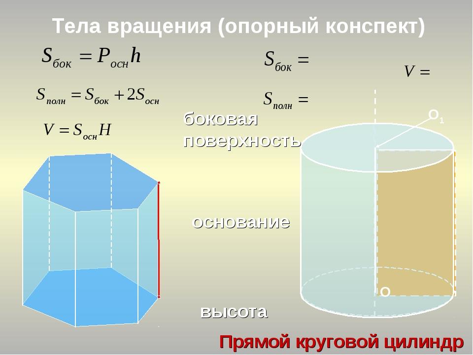 Тела вращения (опорный конспект) О1 Прямой круговой цилиндр основание высота...