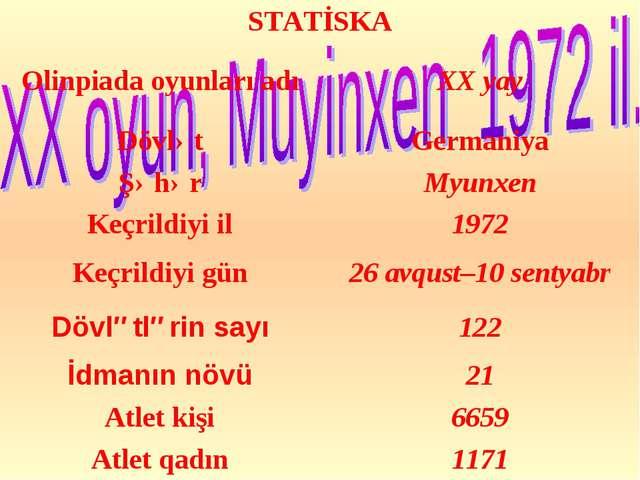 STATİSKA Olinpiada oyunları adıXX yay DövlətGermaniya ŞəhərMyunxen Keçril...