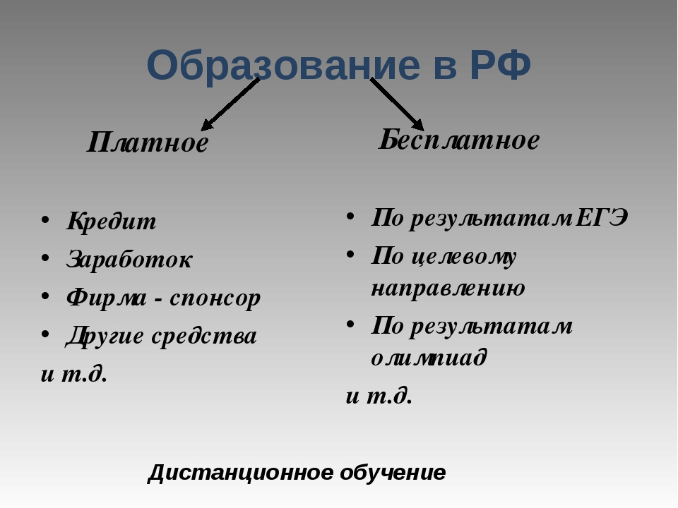 Образование в РФ Платное Кредит Заработок Фирма - спонсор Другие средства и т...