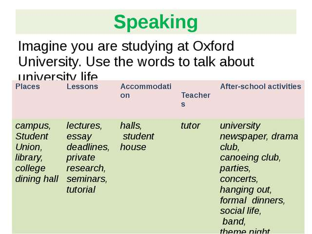 Imagine you are studying at Oxford University. Use the words to talk about un...