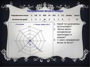 Какой тип диаграммы использован? Ветер какого направления преобладал в январе