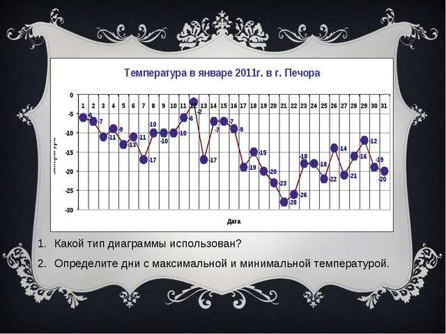 Какой тип диаграммы использован? Определите дни с максимальной и минимальной...