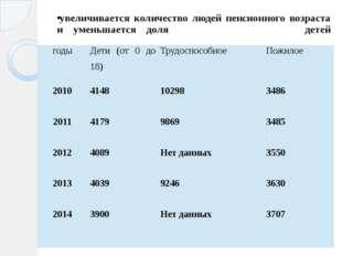 увеличивается количество людей пенсионного возраста и уменьшается доля детей