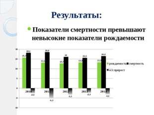 Результаты: Показатели смертности превышают невысокие показатели рождаемости