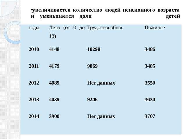 увеличивается количество людей пенсионного возраста и уменьшается доля детей...