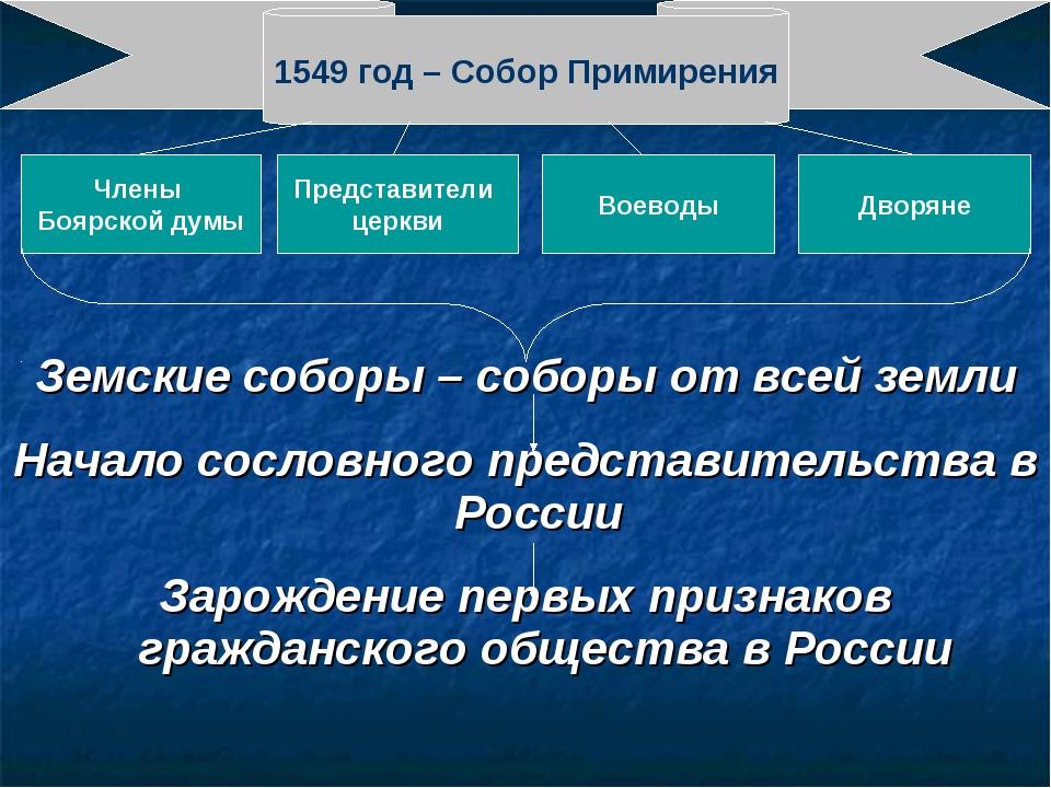 Земские соборы – соборы от всей земли Начало сословного представительства в Р...