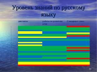 Уровень знаний по русскому языку * диктантыработы по развитию речиСловарн
