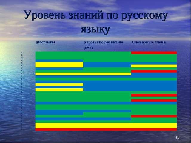 Уровень знаний по русскому языку * диктантыработы по развитию речиСловарн...