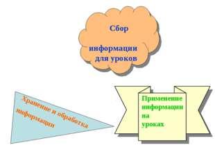 Сбор информации для уроков Хранение и обработка информации Применение информ