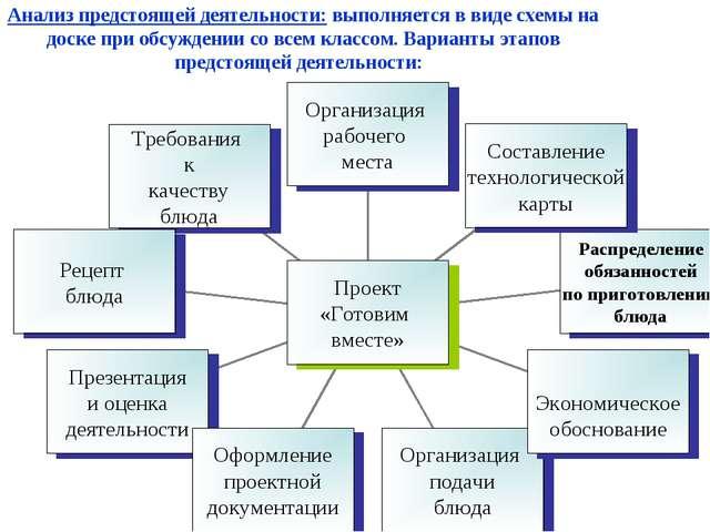 Анализ предстоящей деятельности: выполняется в виде схемы на доске при обсужд...