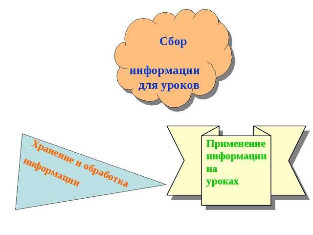 Сбор информации для уроков Хранение и обработка информации Применение информ...