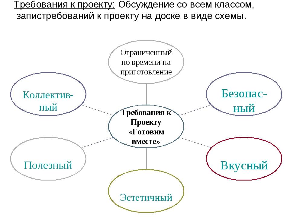 Требования к проекту: Обсуждение со всем классом, запистребований к проекту н...