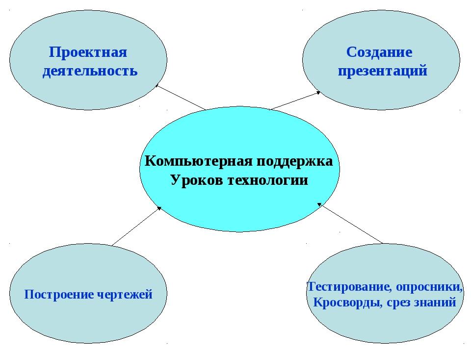 Компьютерная поддержка Уроков технологии Создание презентаций Проектная деят...