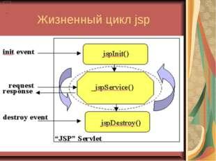 Жизненный цикл jsp