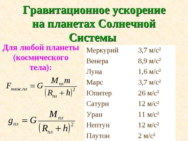 Гравитационное ускорение на планетах Солнечной Системы Для любой планеты (кос...