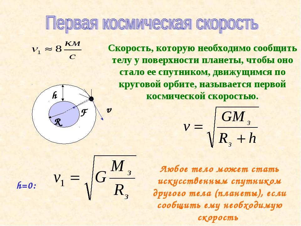 h R v F Скорость, которую необходимо сообщить телу у поверхности планеты, что...