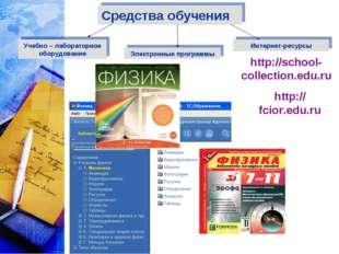 Средства обучения Учебно – лабораторное оборудование Электронные программы Ин