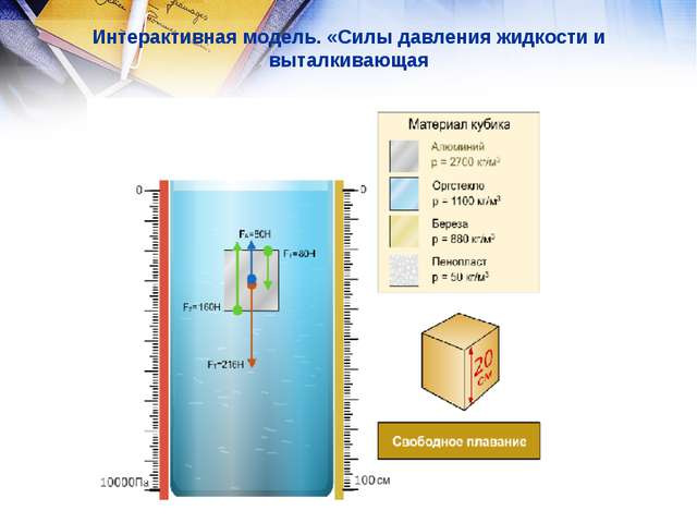 Интерактивная модель. «Силы давления жидкости и выталкивающая