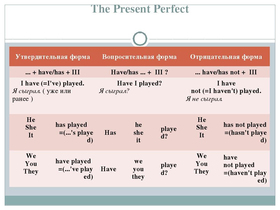 The Present Perfect Утвердительная формаВопросительная формаОтрицательная ф...