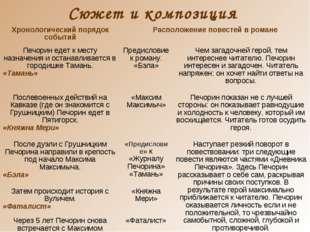 Сюжет и композиция Хронологический порядок событийРасположение повестей в ро