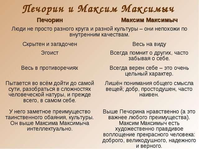 Печорин и Максим Максимыч ПечоринМаксим Максимыч Люди не просто разного круг...