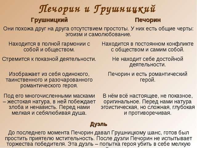 Печорин и Грушницкий ГрушницкийПечорин Они похожа друг на друга отсутствием...