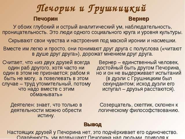 Печорин и Грушницкий Печорин Вернер У обоих глубокий и острый аналитический...