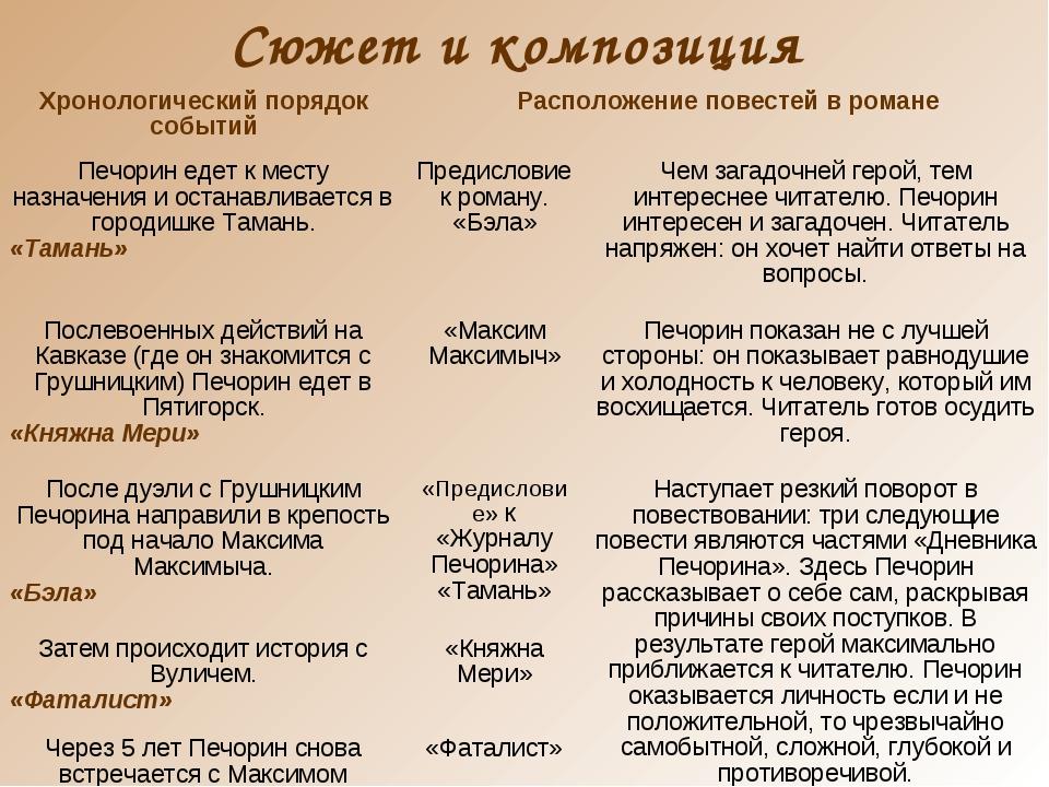 Сюжет и композиция Хронологический порядок событийРасположение повестей в ро...