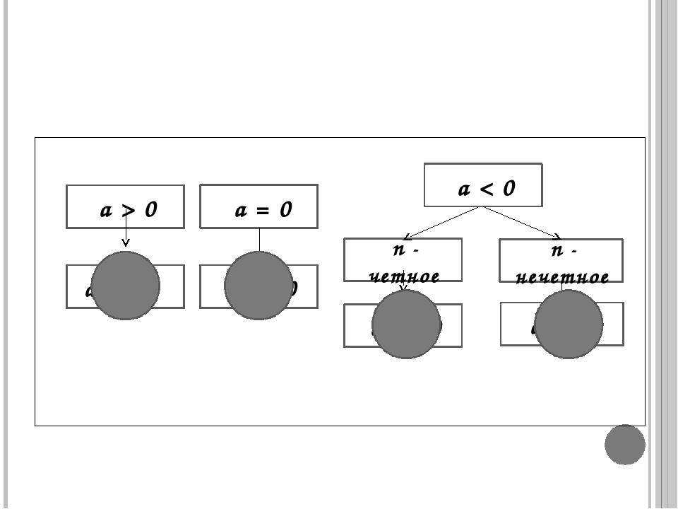 an n - четное a > 0 an > 0 an > 0 a = 0 an = 0 a < 0 n - нечетное an < 0